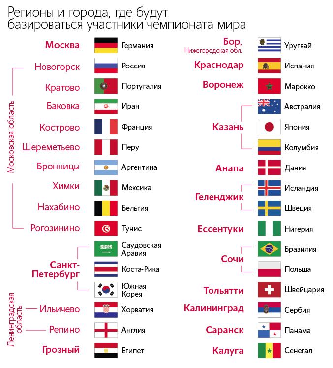 Города России где разместят команды-участницы ЧМ-2018 по футболу